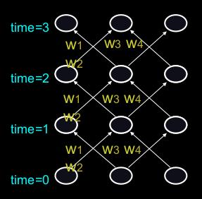 RNN representation